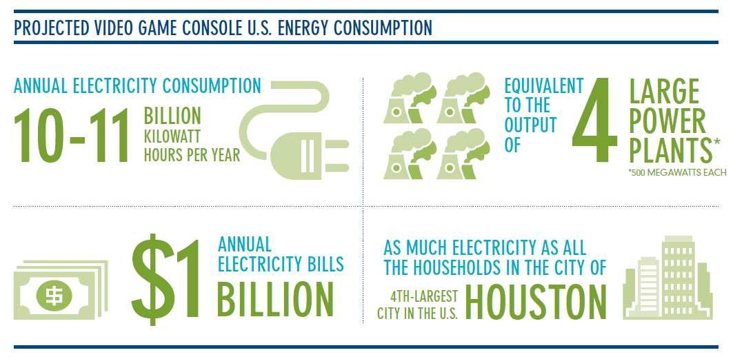 Energie verbruik spelconsoles